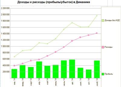 Доходы / расходы (прибыль / убыток) в динамике