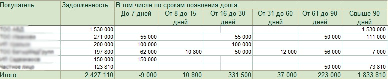 Задолженность покупателей по срокам долга на конец 2014 года