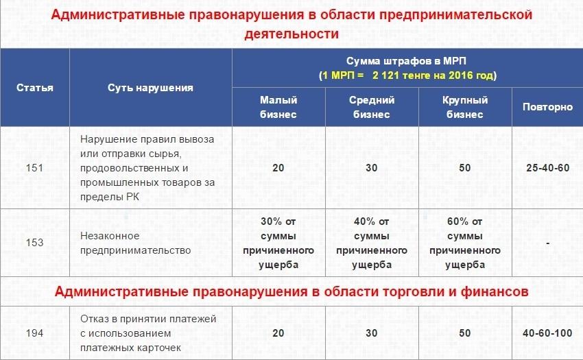 выдержка из Кодекса об административных правонарушениях от 5 июля 2014 года № 235-V (с изменениями и дополнениями по состоянию на 26.07.2016 г.)